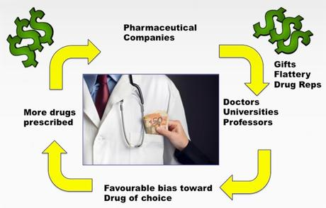 The corruption of the medical system and how it should change