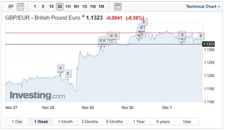GBP/EUR exchange rates on December 4 2017