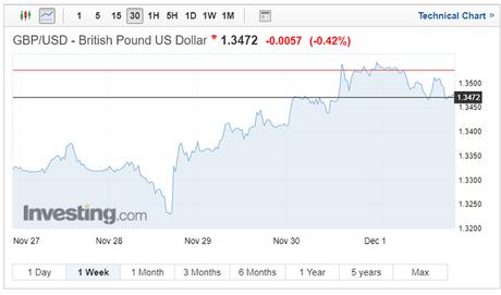 GBP/USD exchange rates on December 4 2017