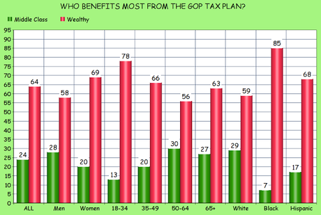 Only 29% Of Americans Support The GOP Tax Plan