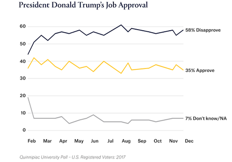 Two New Polls Have Trump Job Approval At Only 35%