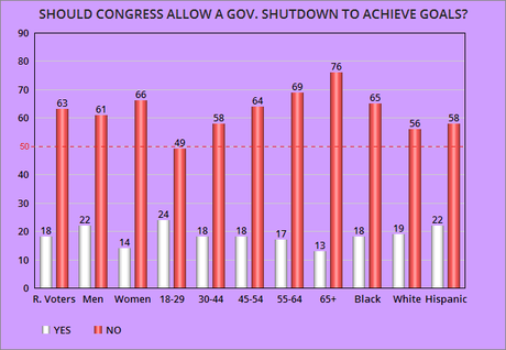 Voters Overwhelmingly Opposed To Government Shutdown