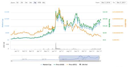 Factom market chart