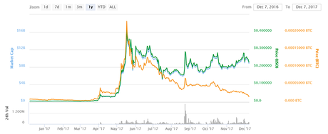 Ripple market chart