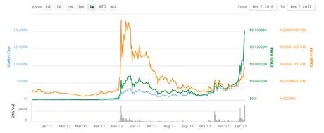Stellar Lumen market chart