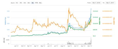 Zcash market chart