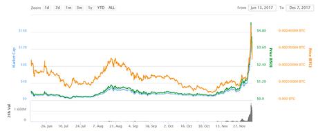 IOTA market chart