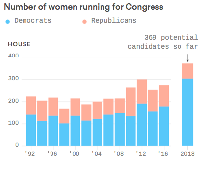 A Record Number Of Women To Run For Congress In 2018