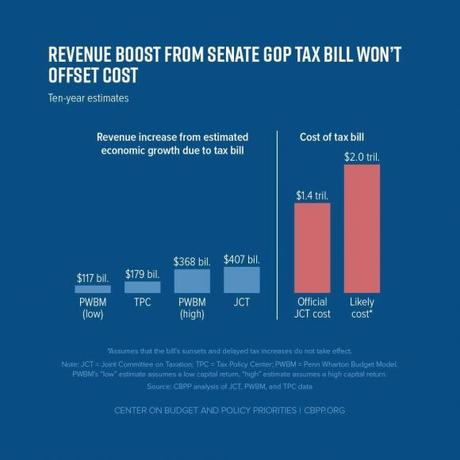 Six Charts Showing How Bad The GOP Tax Bill Is For U.S.