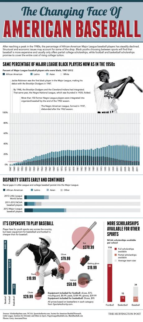 Infographic: The Changing Face of American Baseball