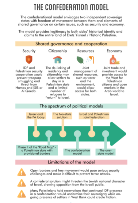 Federation Plan As New Approach To Israeli-Palestinian Conflict