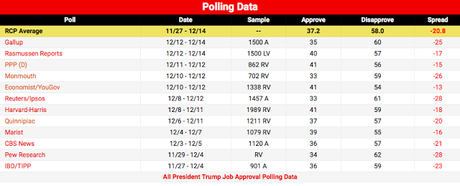 Trump Has Record Low Job Approval In Average Of Polls