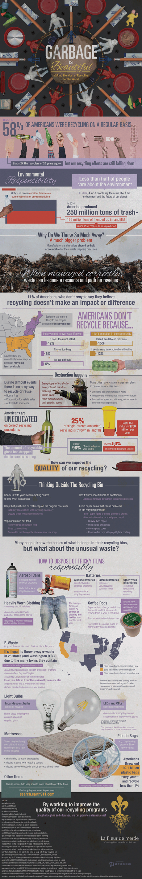 Garbage is Beautiful [Infographic]