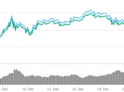 Reasons Digital Currency Prices Crashed Before Christmas