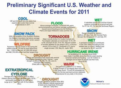 Weather Disasters Set Record for Costs in 2011