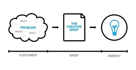 Get a creative brief from the client