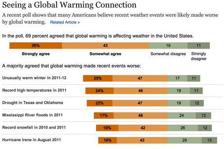 Americans On Climate Change: Changing Their Opinion?