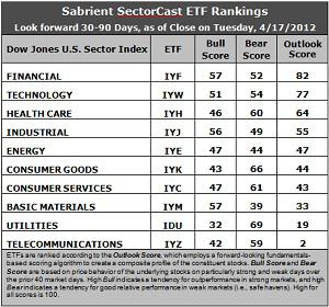 Sector Detector: Financials top the forward rankings as bulls stay bold