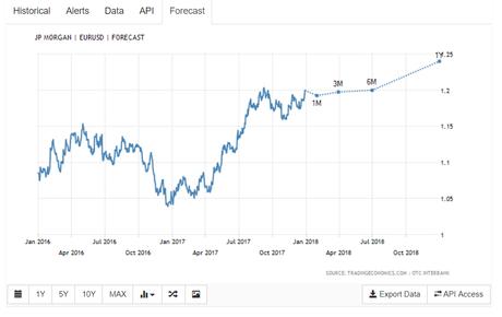 EUR/USD Forecast -JPMorgan