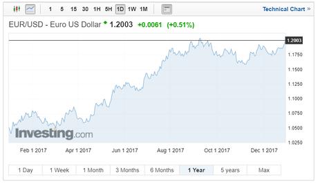 EURUSD Forecast -2017 1 year chart