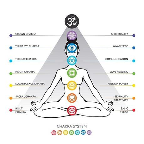 Balance your Chakras with Gemstones