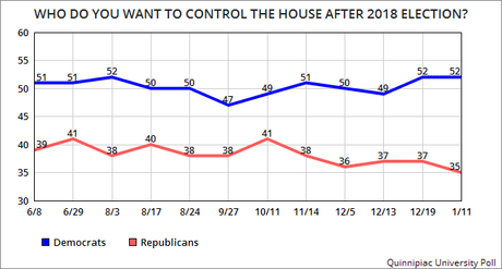 Americans Want Democrats To Control The Next Congress