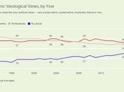 Percentage Liberals Continues Grow U.S.