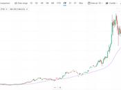 December Bitcoin Breached!