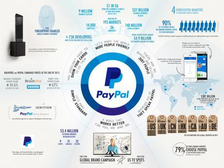 How to Make the Most of PayPal