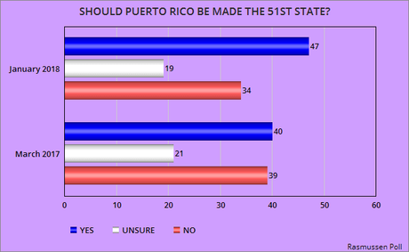It's Time To Make Puerto Rico A State (Or Cut It Loose)