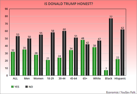 Americans Believe Donald Trump Is A Dishonest Person