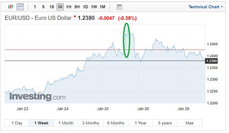 EUR Exchange rates EUR/USD