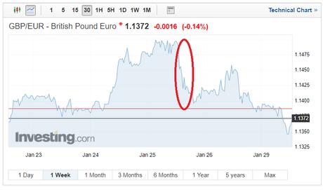 EUR Exchange rates GBP/EUR