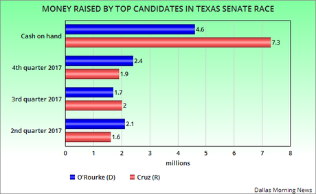O'Rourke Outraises Cruz But Still Trails In Cash On Hand