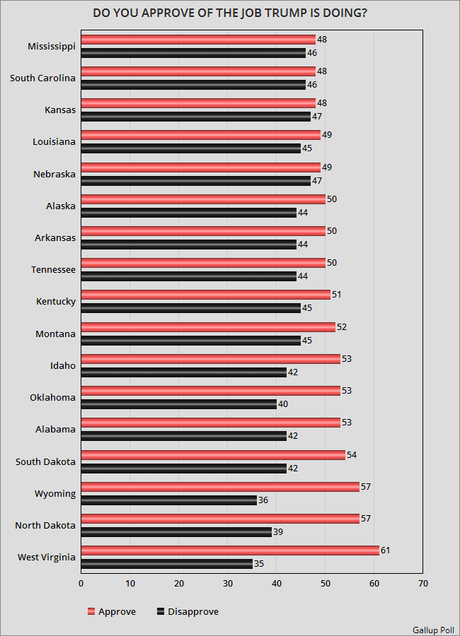 Trump's Job Approval/Disapproval In Each Of The States