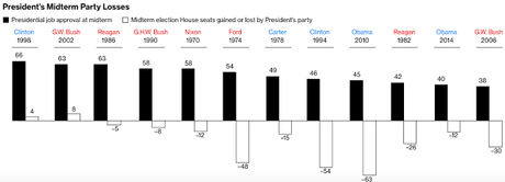 Dems Could Flip The House In 2018 - The Senate Is Tougher