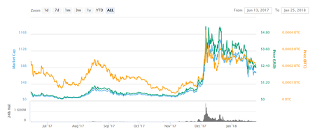 IOTA price charts