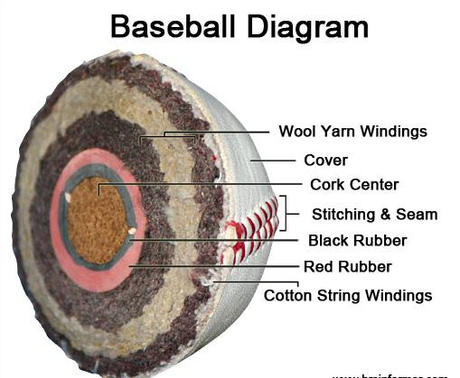 Inside of a baseball