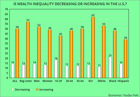 Americans Know That Wealth Inequality Is Growing In U.S.
