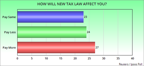 The New Tax Law Is Still Not Very Popular
