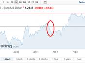 January's FOMC Meeting Sees EUR/USD Retrace Yellen Bows