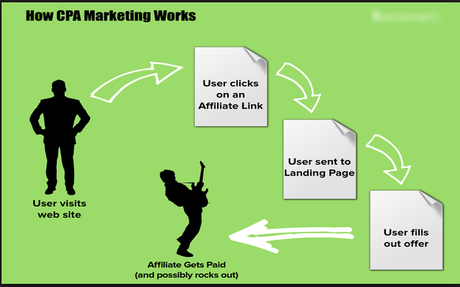 CPA Marketing: The Complete Guide for Beginners That You Need NOW