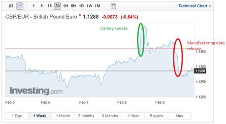 Pound Sterling GBP-EUR Chart