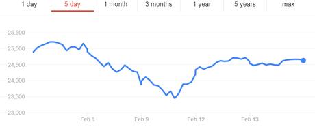 Dollar-Yen Dow Jones graph