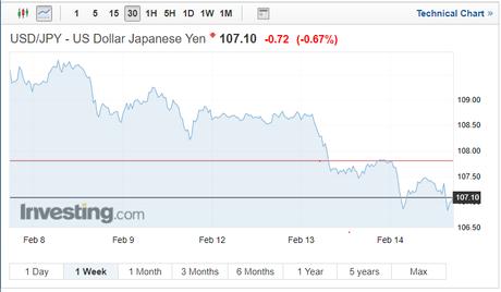 Dollar-Yen 7 Day chart