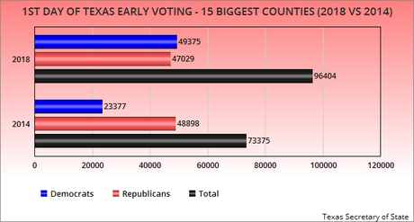 1st Day Of Texas Early Voting Shows Enthusiasm Of Dems