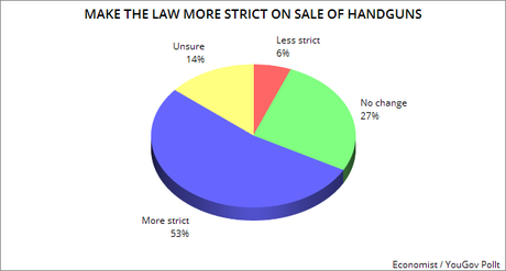 Another Poll Shows Public Wants Stricter Gun Laws