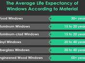 Your Windows' Life Cycle: Should Repair Replace Them?
