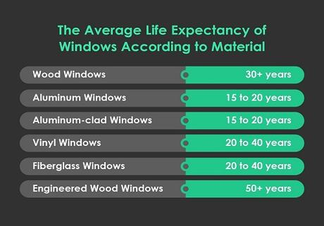Your Windows' Life Cycle: Should You Repair or Replace Them?