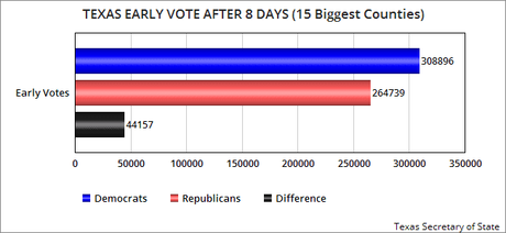 Dem Advantage Grows After 8 Days Of Texas Early Voting
